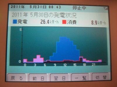発電消費110530.jpg