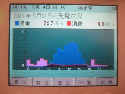 発電消費110531.jpg